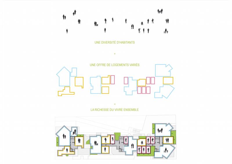 Paris for us - by us | Konzept © Périphériques Architectes